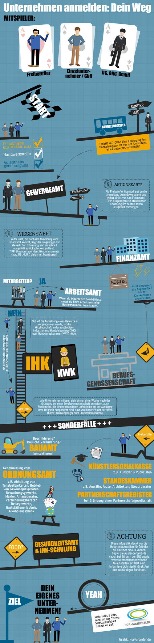 Infografik Nebengewerbe anmelden